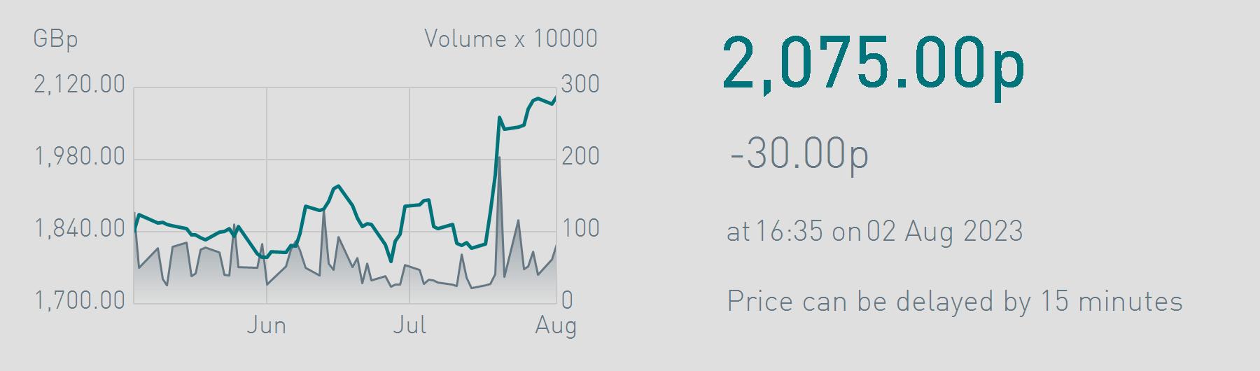 share-price