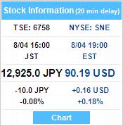 Sne Stock Price >> Sony Global Stock Price