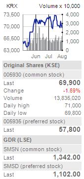 Stock Chart │ Stock │ Investor Relations │ Samsung Global